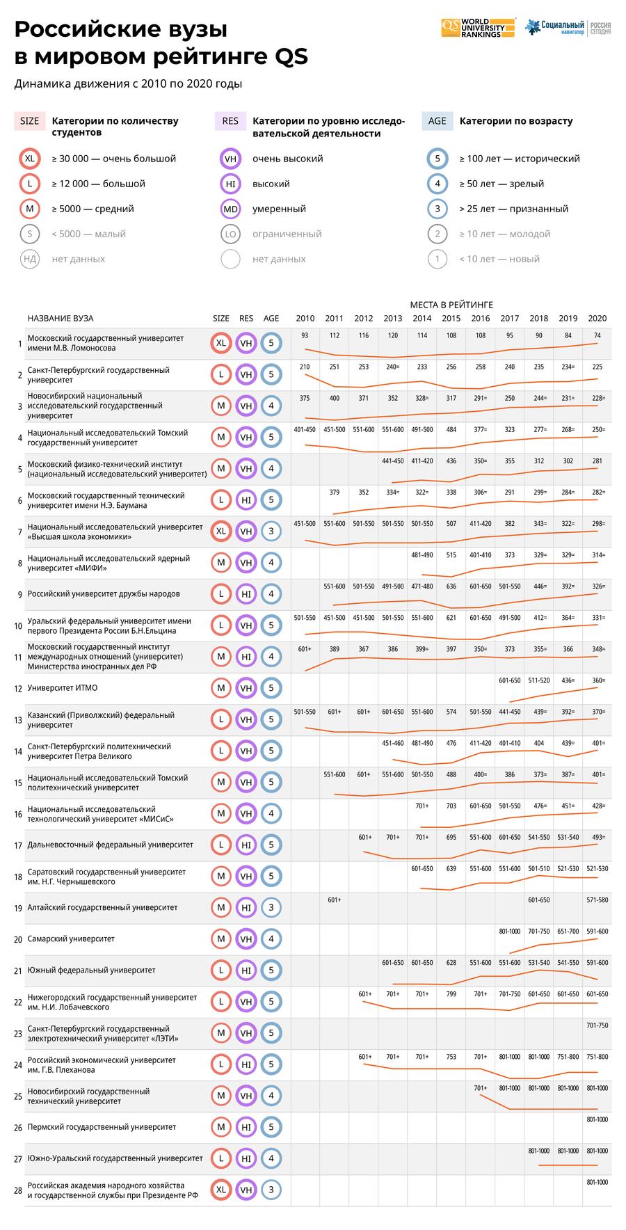Российские вузы в мировом рейтинге QS - 2020