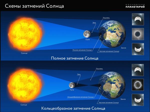 Россияне увидят кольцеобразное солнечное затмение