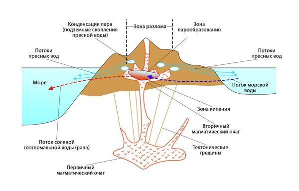 Схема механизма образования подземных пресных вод вблизи магматических очагов вулканов