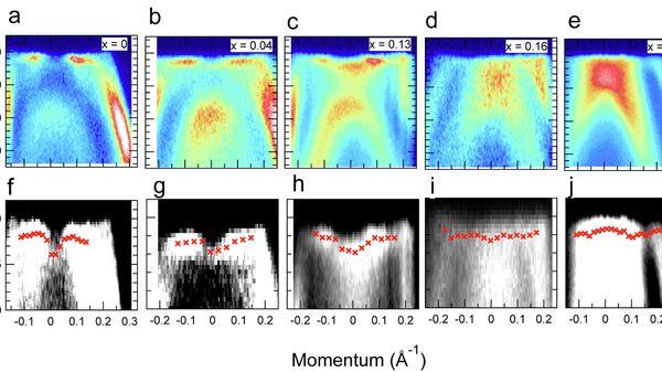 Переходные состояния электронов (красные крестики) при сверхпроводимости КБЭ