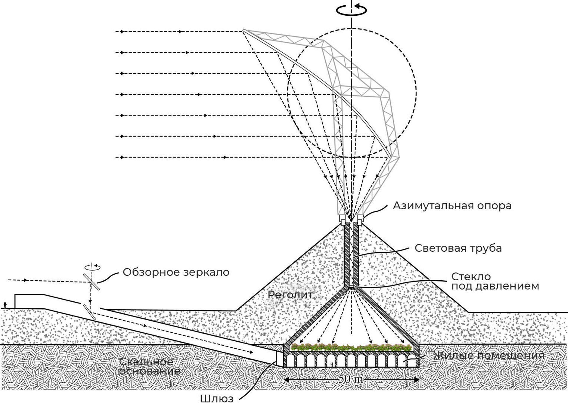 Лунная база с фокусирующимся солнечным отражателем - РИА Новости, 1920, 30.11.2020