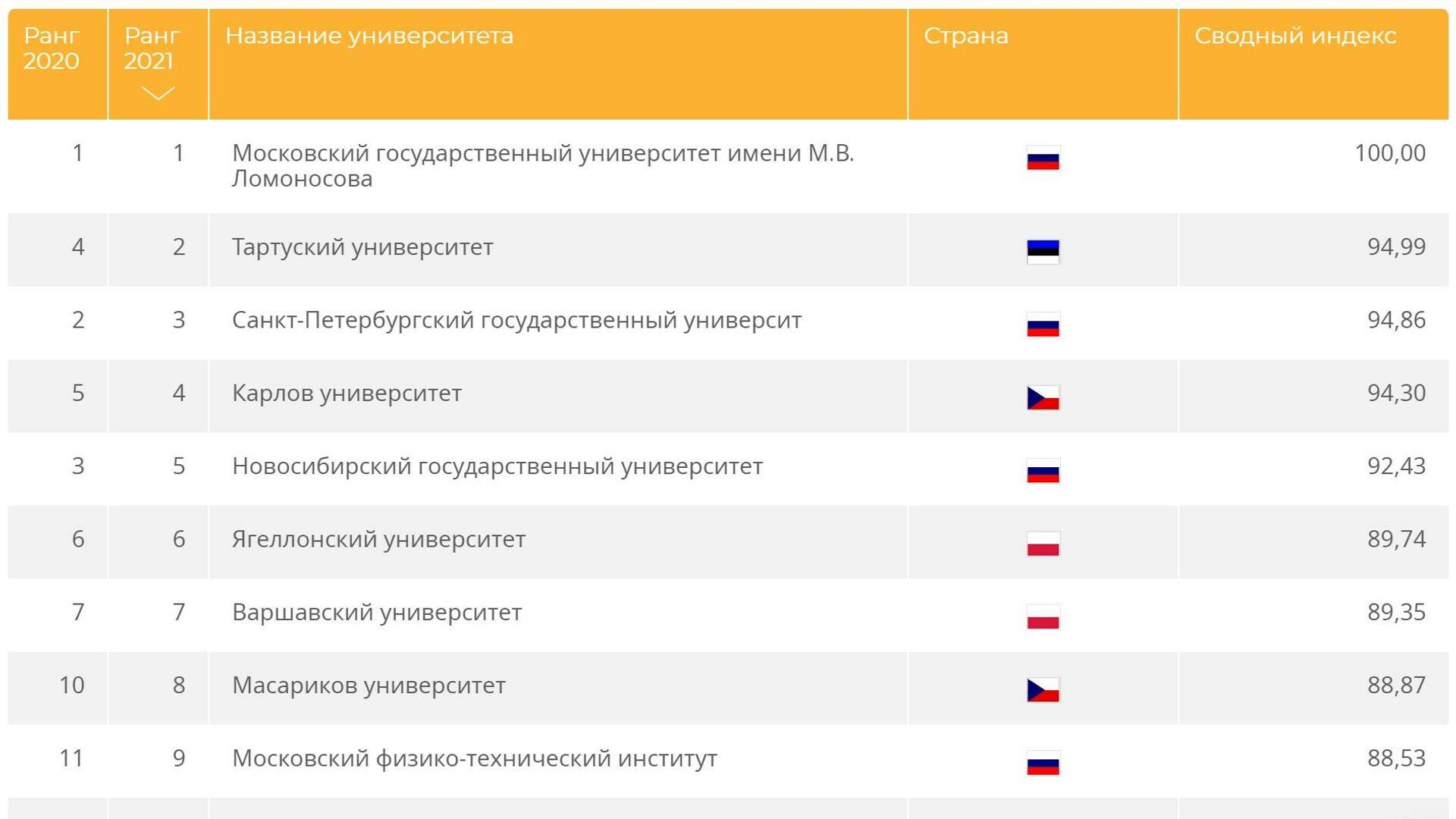Рейтинг вузов QS: Развивающаяся Европа и Центральная Азия 2020/21 - РИА Новости, 1920, 16.12.2020