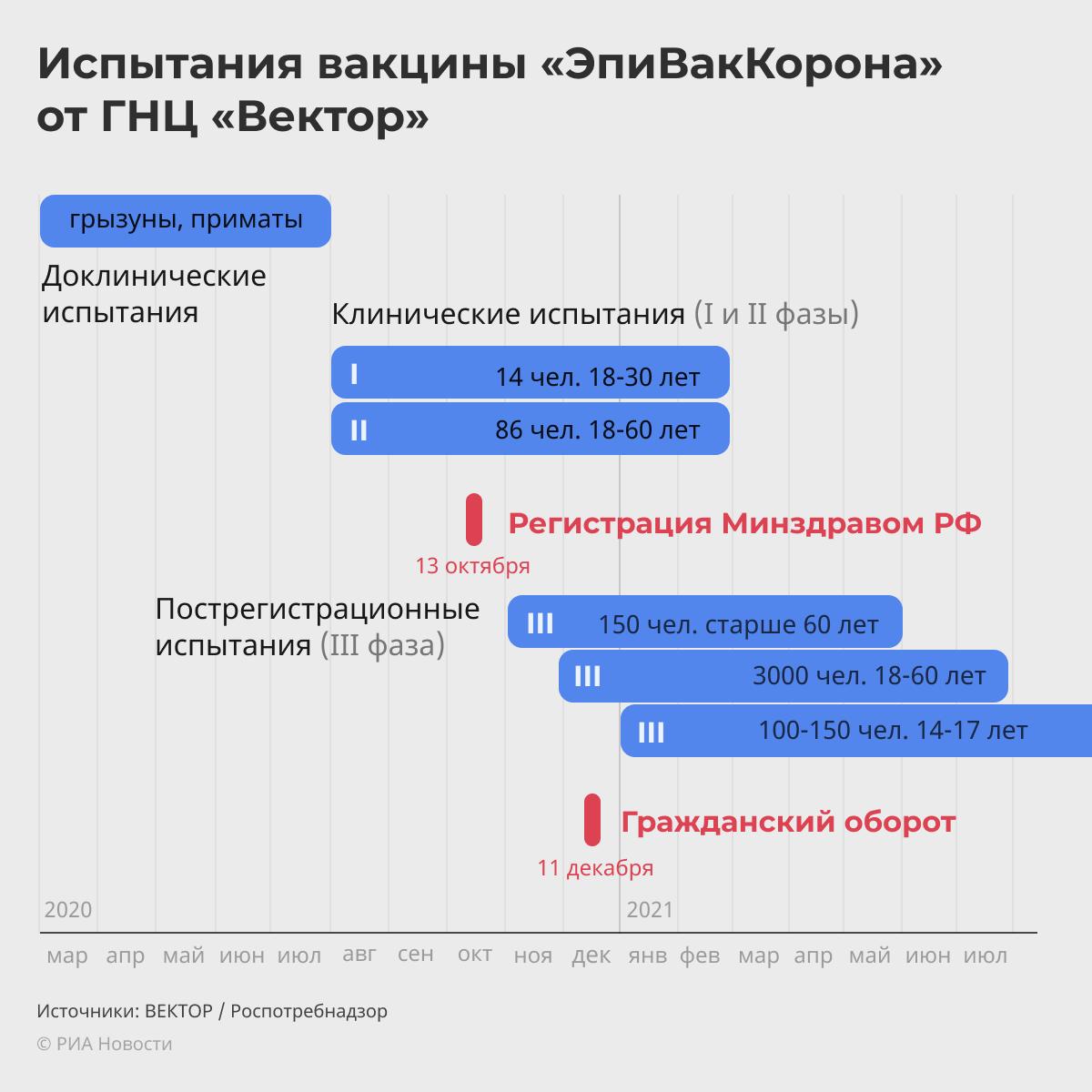 Испытания вакцины ЭпиВакКорона - РИА Новости, 1920, 21.01.2021