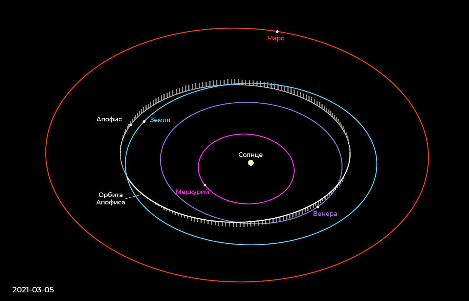Положение Апофиса относительно Земли 5 марта 2021 года - РИА Новости, 1920, 04.03.2021