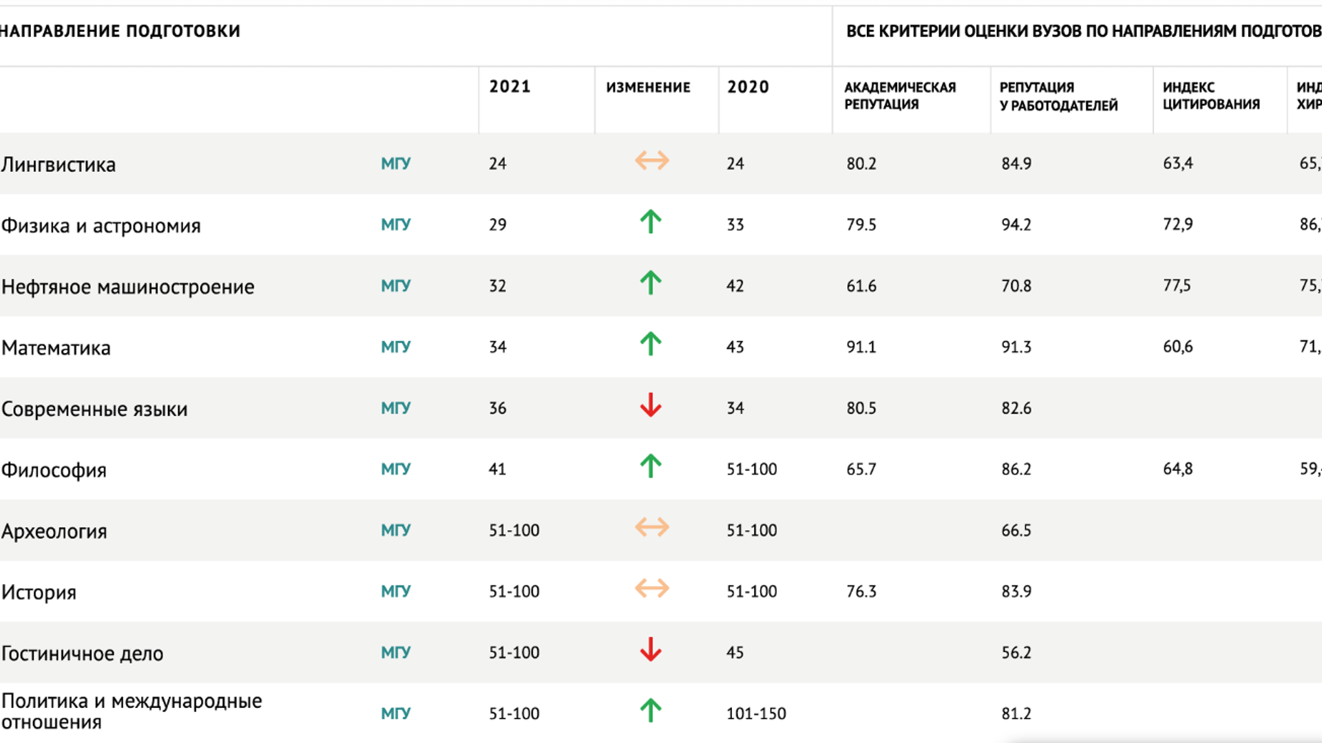 Российские вузы в рейтинге QS по направлениям подготовки – 2021 - РИА Новости, 1920, 04.03.2021