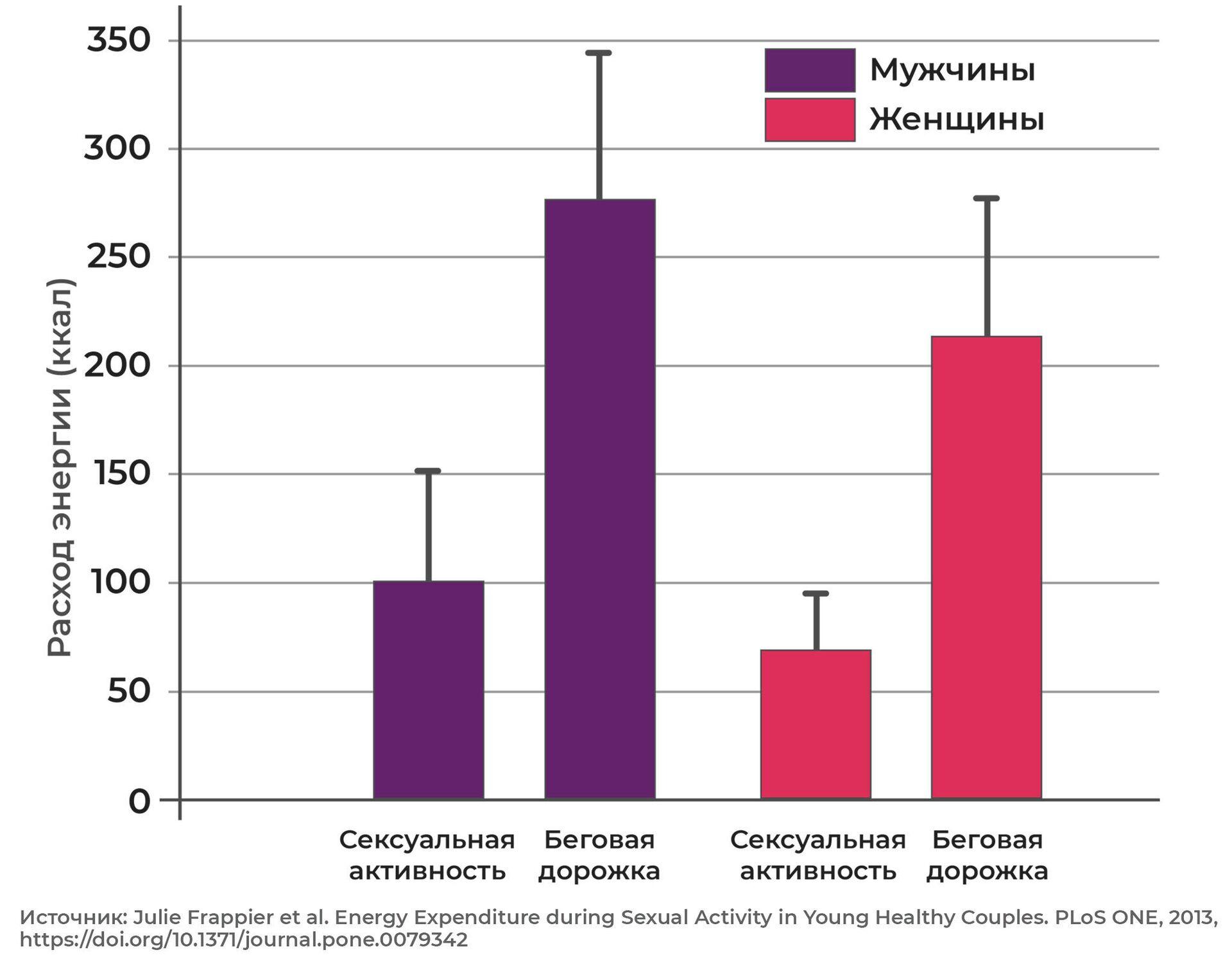 Расход калорий во время секса и во время спортивных тренировок у мужчин и женщин - ПРОФИ Новости, 1920, 02.04.2021