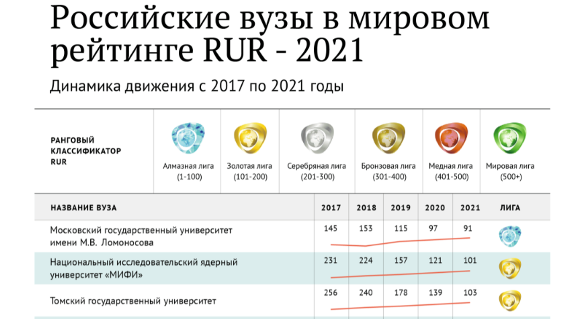 Российские вузы в рейтинге rur - РИА Новости, 1920, 27.04.2021