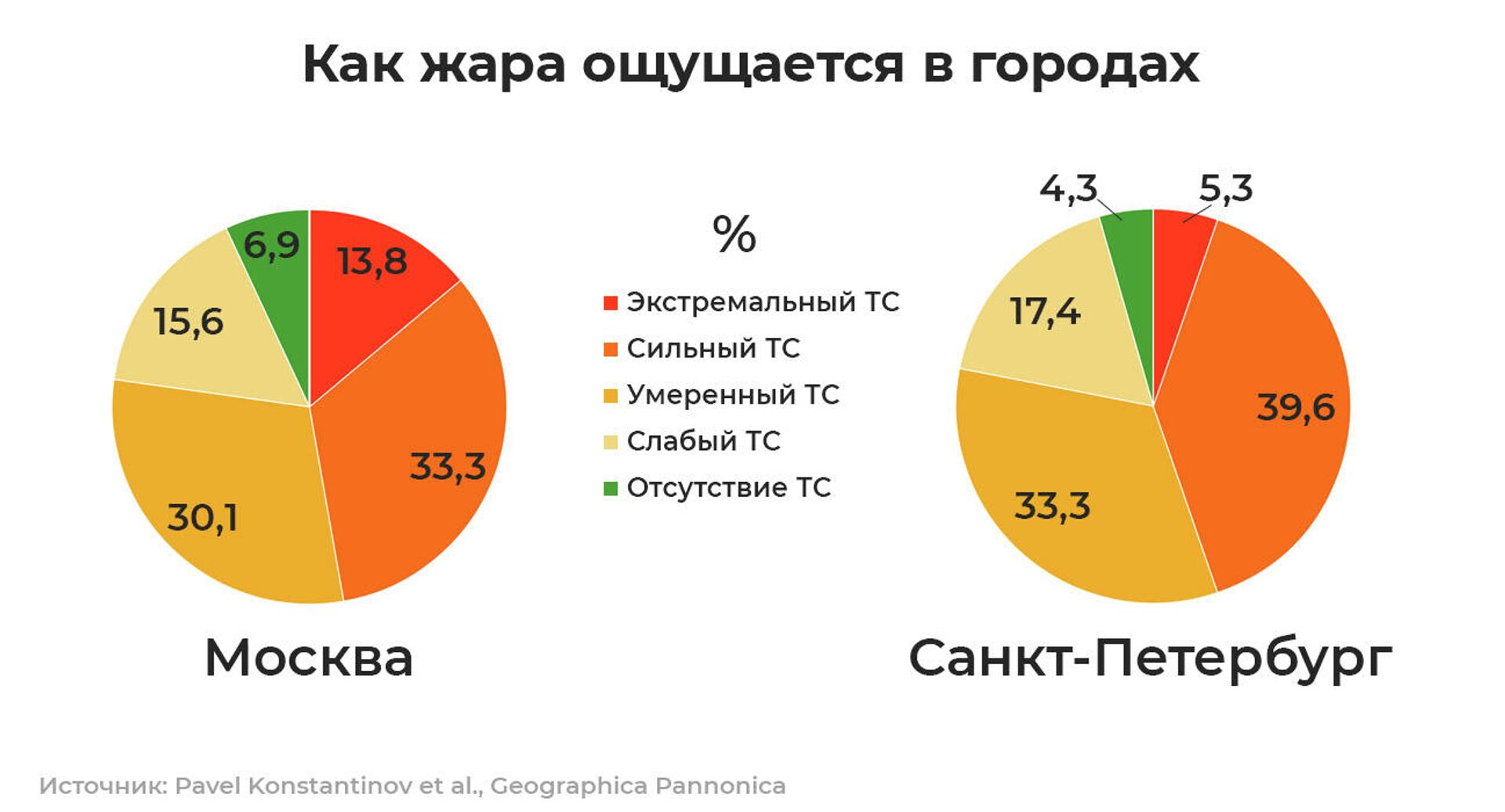 Прогноз на лето. Где в России будет невыносимее всего