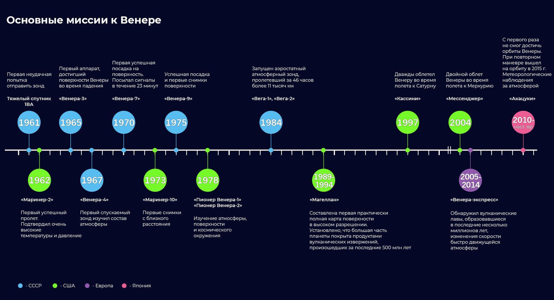 Основные миссии к Венере - РИА Новости, 1920, 08.06.2021