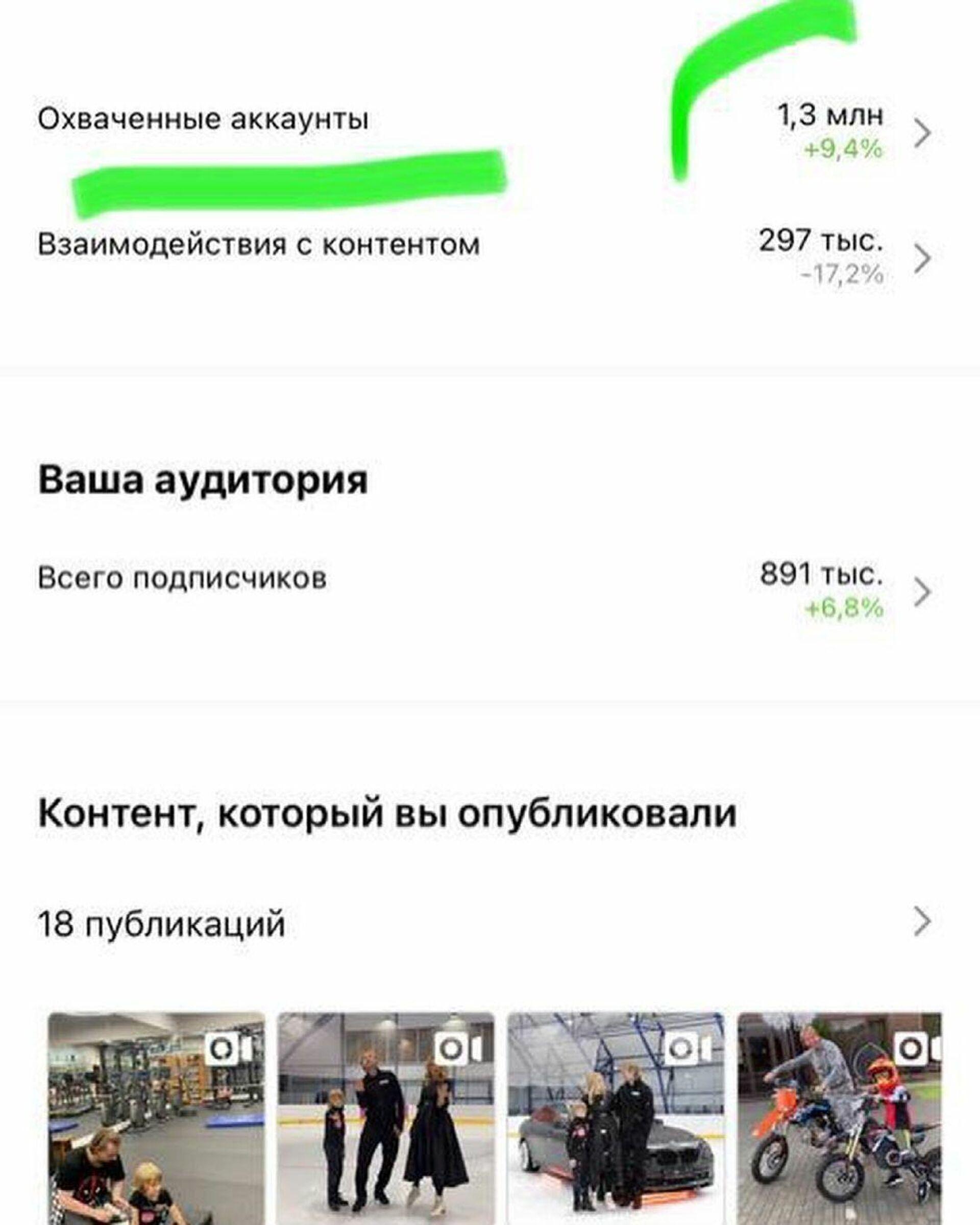 Охват аудитории аккаунта Александра Плющенко в Instagram. - РИА Новости, 1920, 14.06.2021