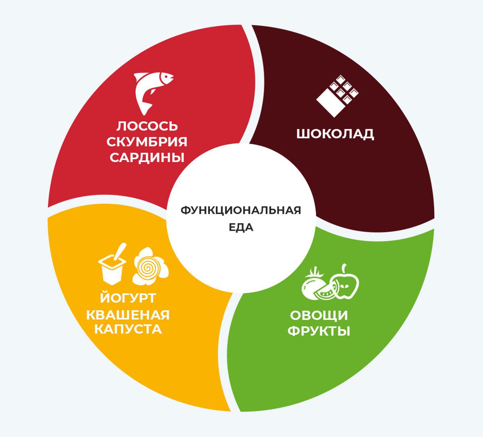 Древние продукты для здоровья и похудения. Насколько они полезны
