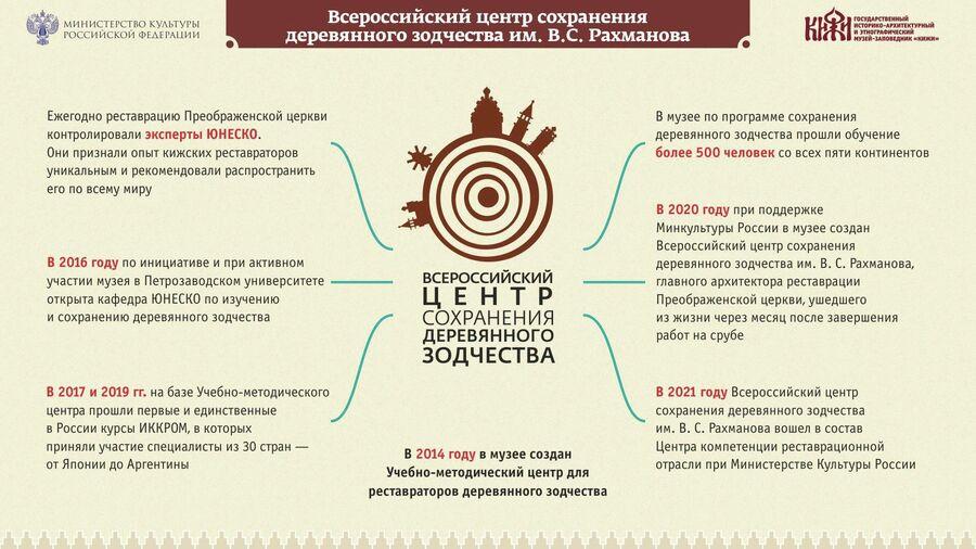 Инфографика Кижи