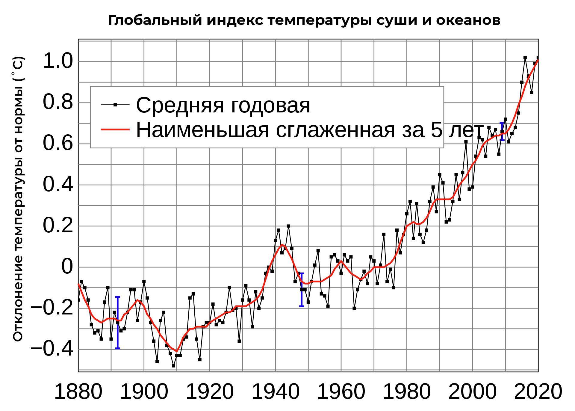 Шутки кончились. Глобальное потепление обвинили в миллионах смертей