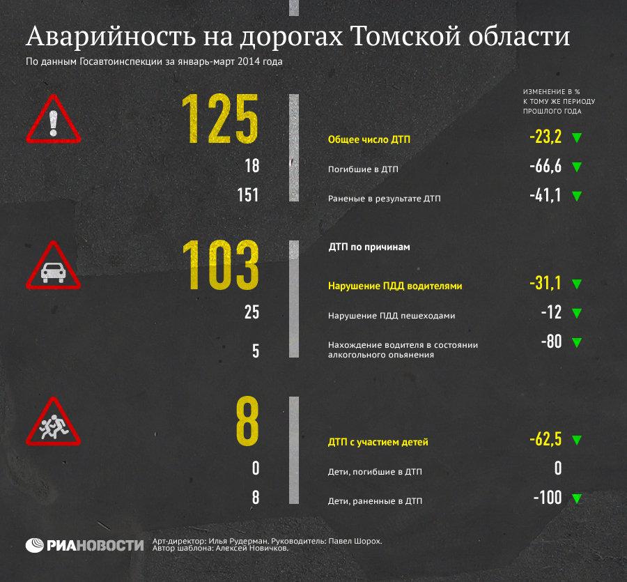 Аварийность на дорогах Томской области в январе-марте 2014 года