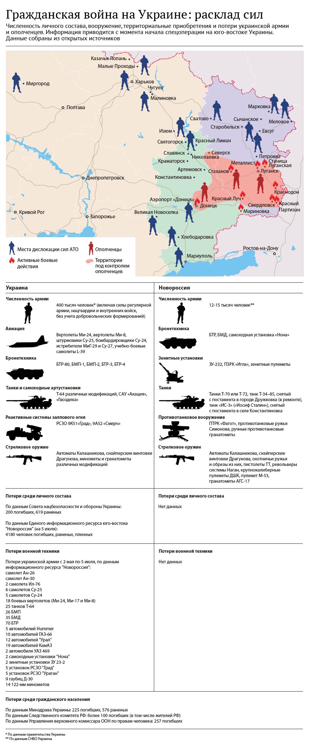 Гражданская война на Украине: расклад сил