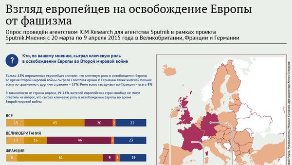 Взгляд европейцев на освобождение Европы от фашизма
