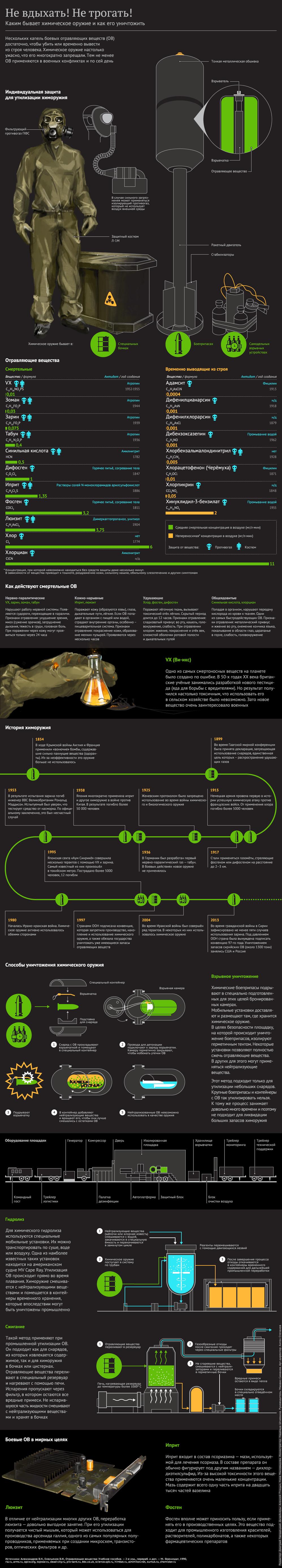 Каким бывает химическое оружие и как его уничтожить