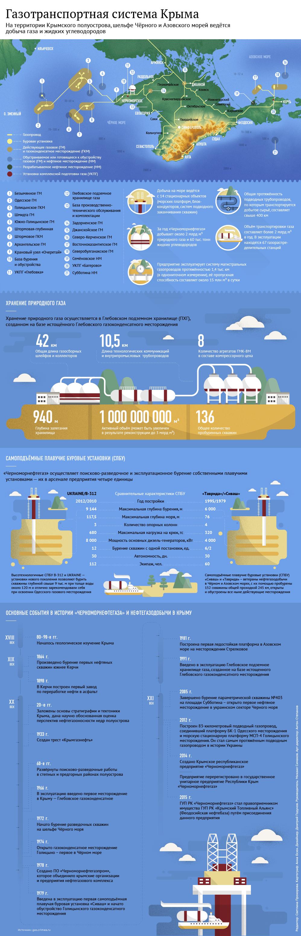 Газотранспортная система Крыма