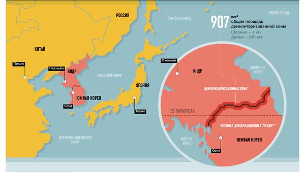 Конфликт между КНДР и Южной Кореей