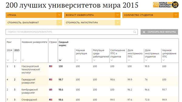 200 лучших университетов мира в 2015 году