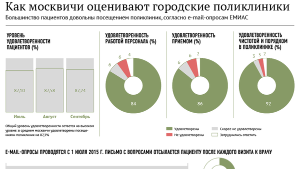 Как москвичи оценивают городские поликлиники