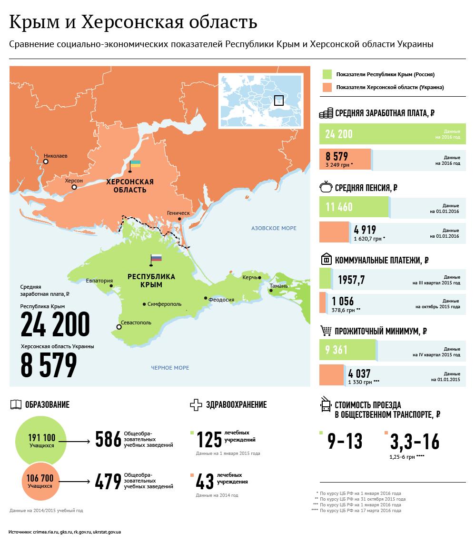 Крым и Херсонская область