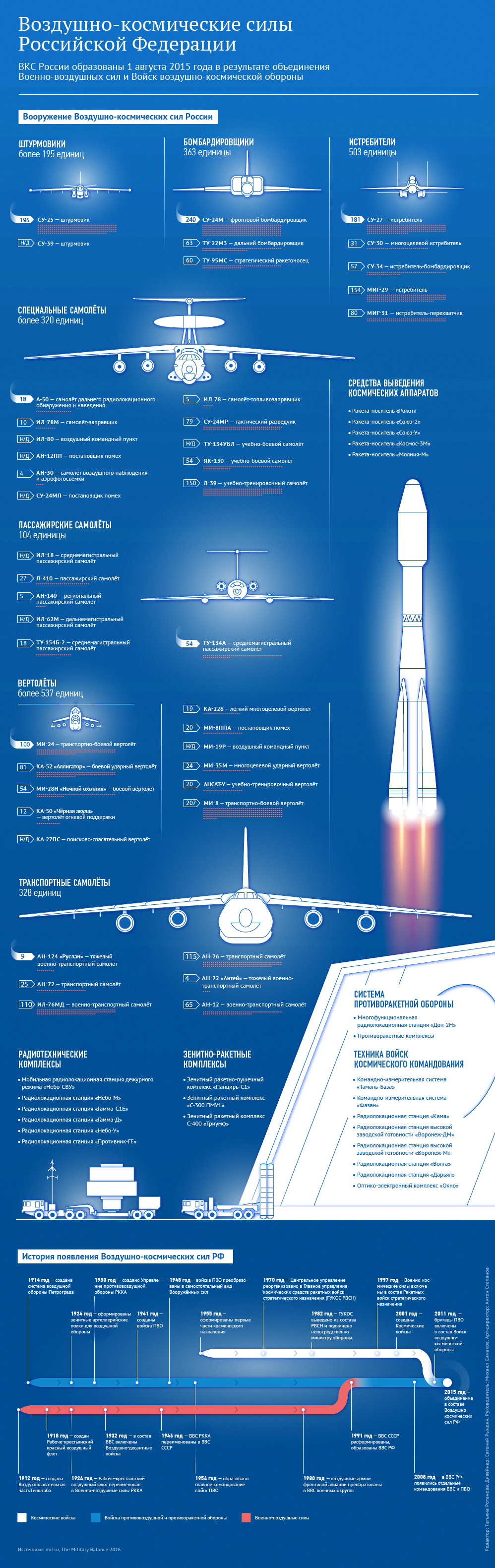 Воздушно-космические силы Российской Федерации