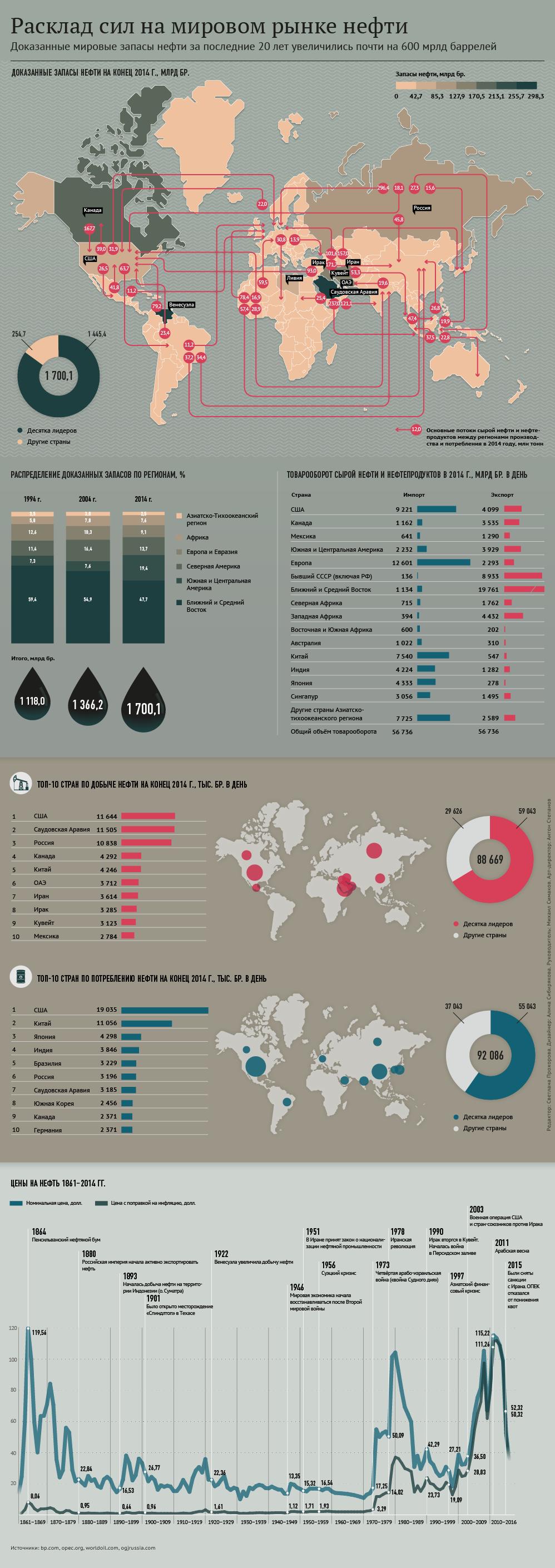 Расклад сил на мировом рынке нефти