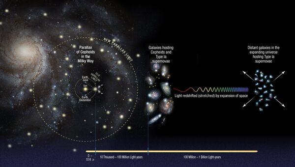 Современные представления о расширении Вселенной
