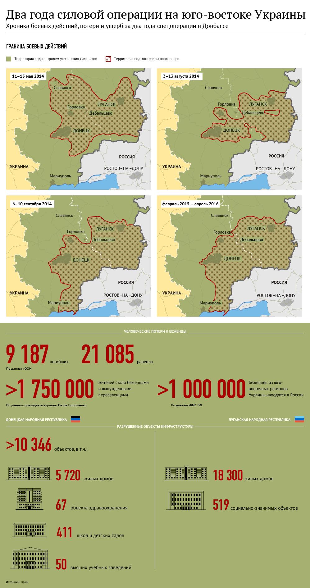 Два года силовой операции на юго-востоке Украины