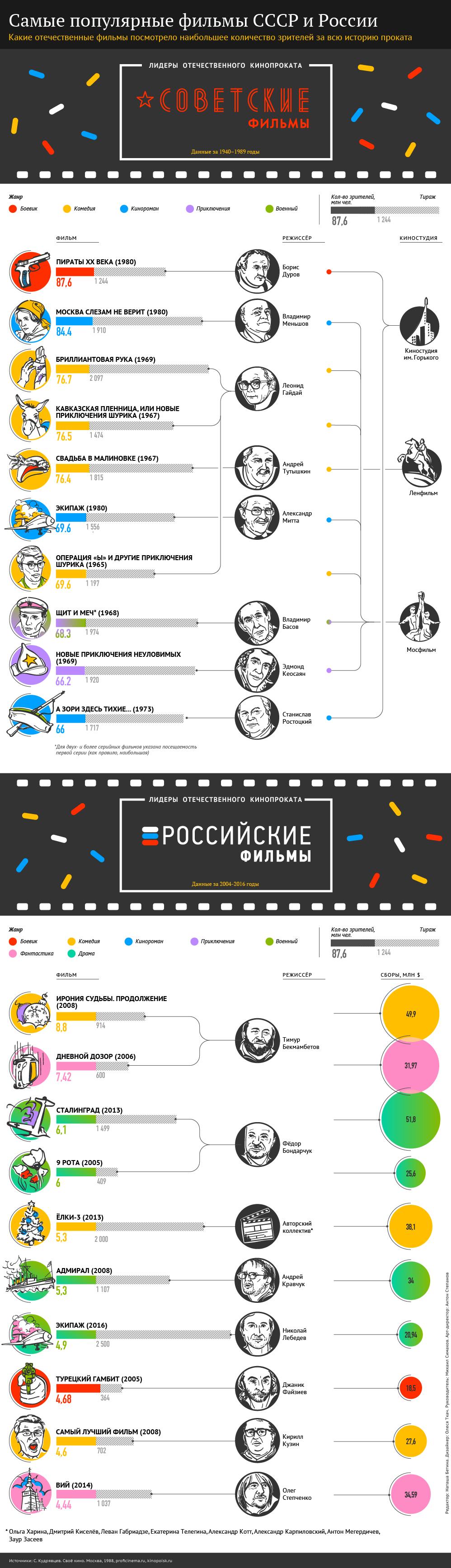 Самые популярные фильмы СССР и России