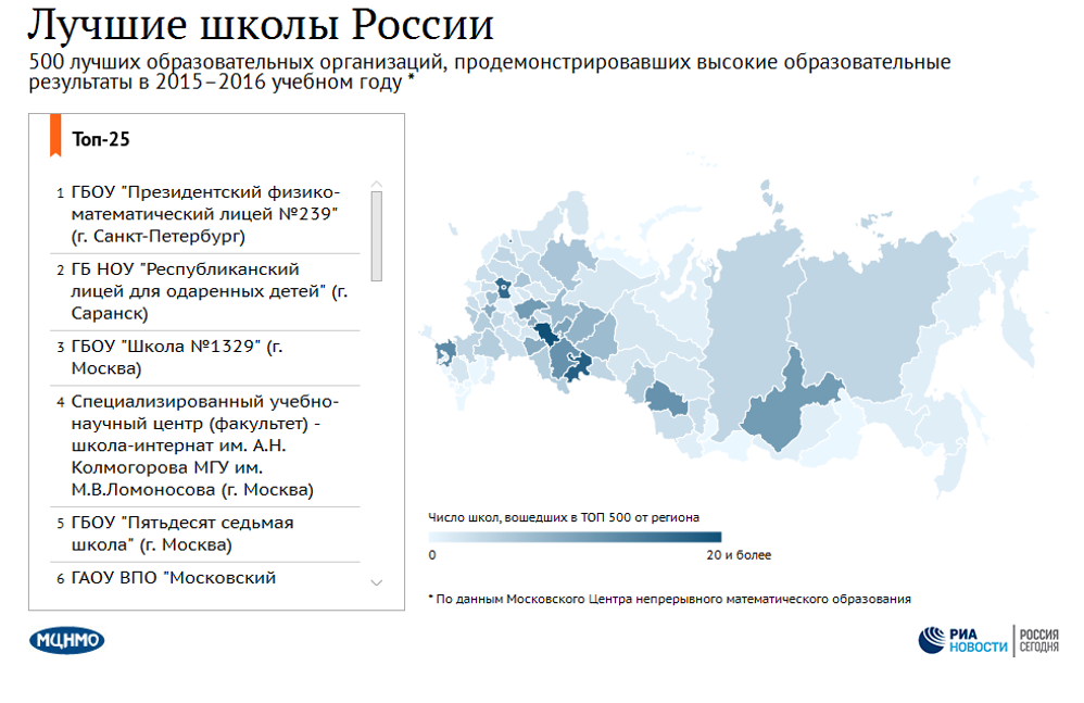 Лучшие школы России 2016