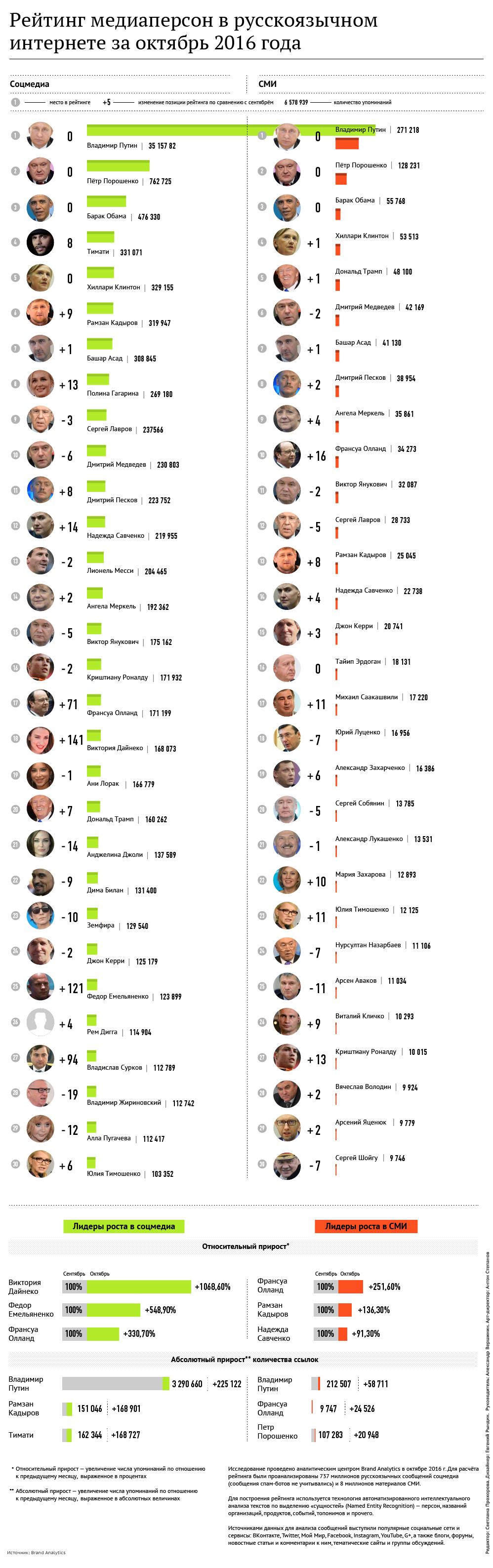 Рейтинг медиаперсон в русскоязычном интернете  за октябрь 2016 года