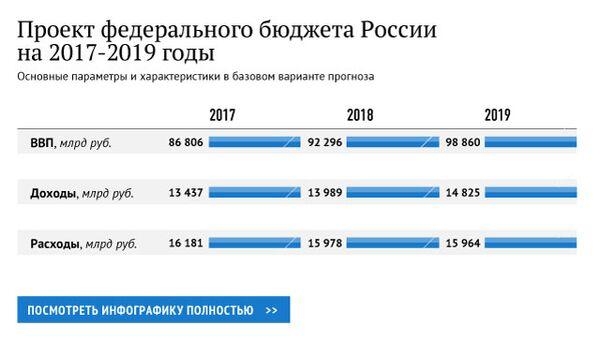 Проект федерального бюджета России на 2017-2019 годы
