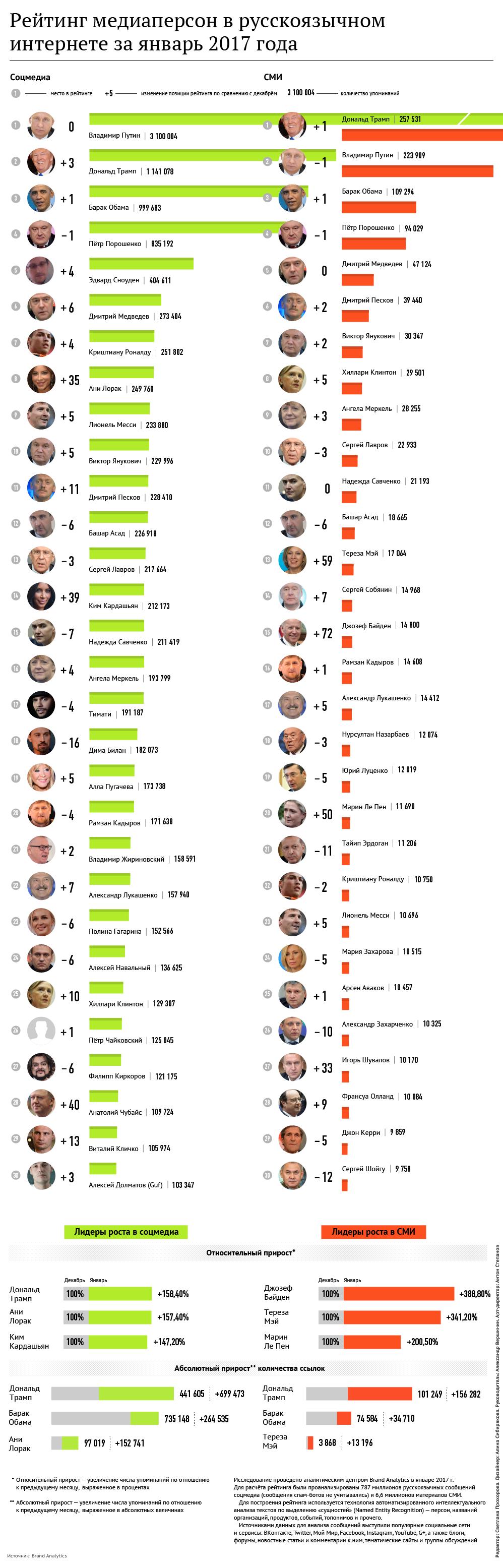 Рейтинг медиаперсон в русскоязычном интернете за январь 2017 года