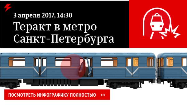Взрыв в метро Санкт-Петербурга