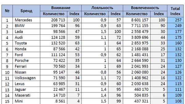 Рейтинг автомобильных брендов в российских соцмедиа за апрель 2017 года