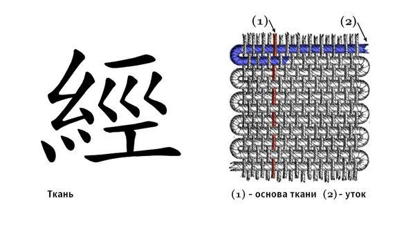 Китайский иероглиф, обозначающий слово ткань