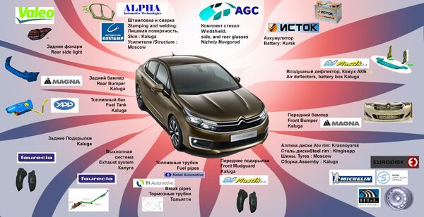 Список локальных поставщиков компонентов для производства Citroen C4 Седан