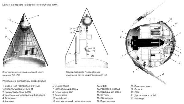 Контейнер первого искусственного спутника Земли