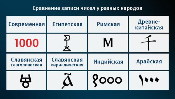Написание числа 1000 в разных древних системах счисления