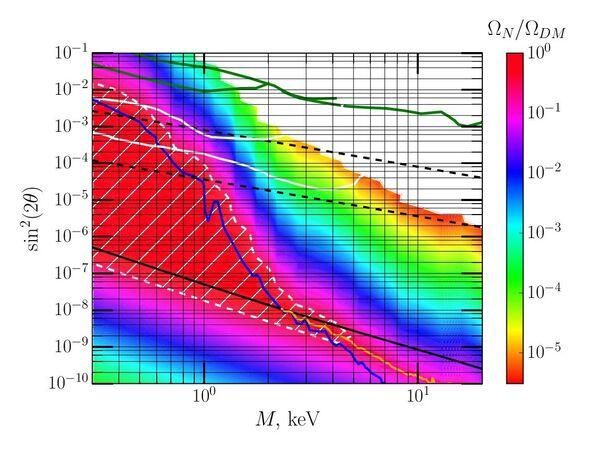 Ограничения на пространство параметров квадрат угла смешивания – масса стерильного нейтрино в предложенной модели (цветом отображена доля стерильного нейтрино в общей плотности энергии темной материи) и из прямых поисков (зеленые линии).