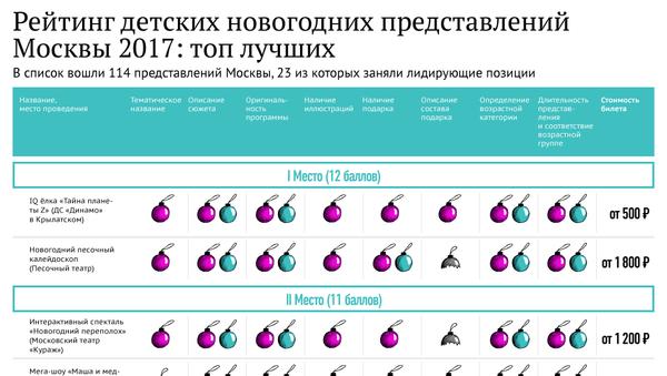 Рейтинг детских новогодних представлений Москвы 2017: топ лучших