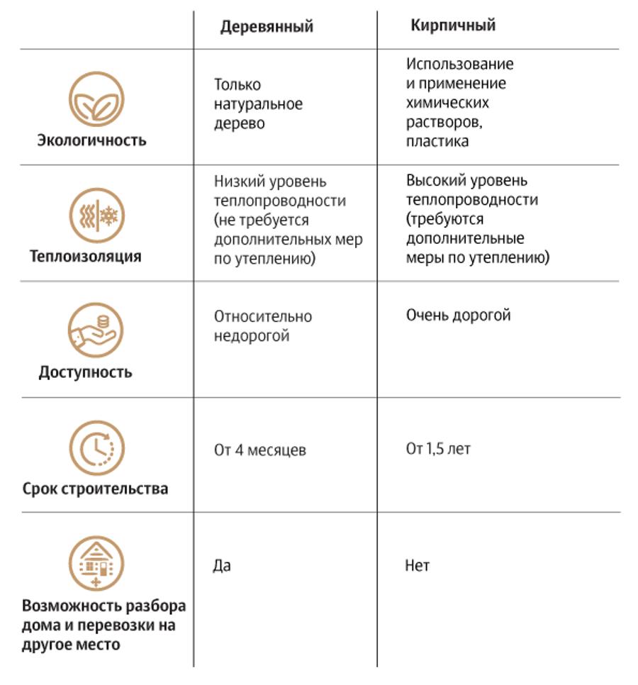 Сравнение деревянного и кирпичного домов