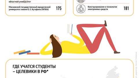 Где учатся студенты-целевики в Москве