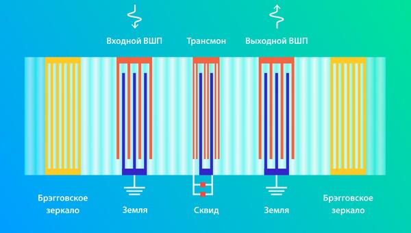 Звуковая ячейка памяти квантового компьютера, созданная российскими и британскими физиками