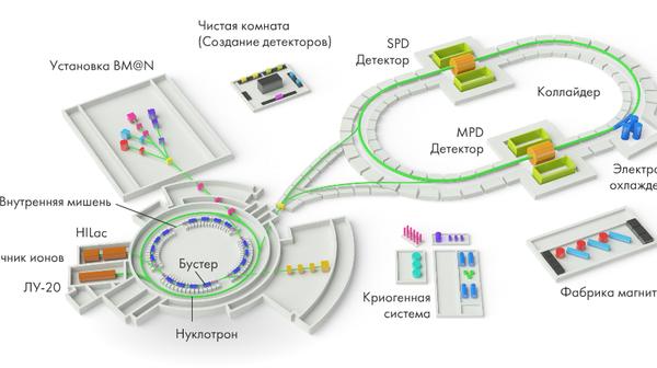 Схема ускорительного комплекса проекта NICA