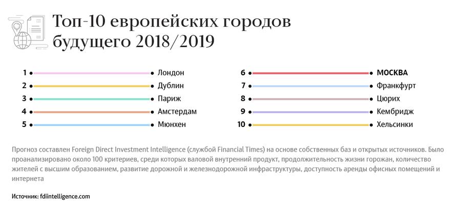 Топ-10 европейских городов будущего 2018/2019
