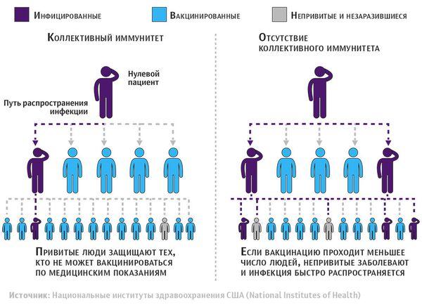 Мир без прививок: в Европе умирают от управляемых инфекций - РИА Новости,  03.03.2020