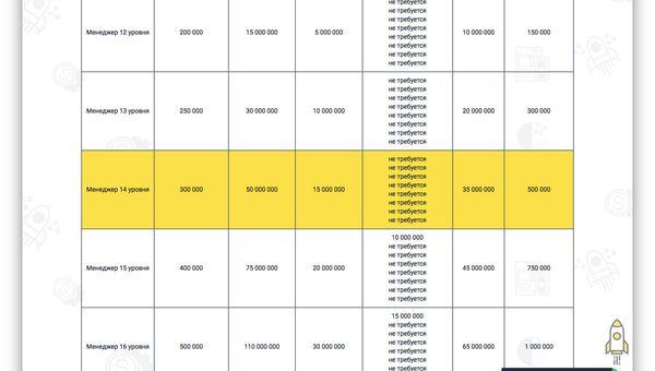 Таблица менеджерской доходности, распределенная по уровням. Сайт «Кэшбери»